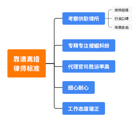 合肥离婚纠纷律师咨询微信